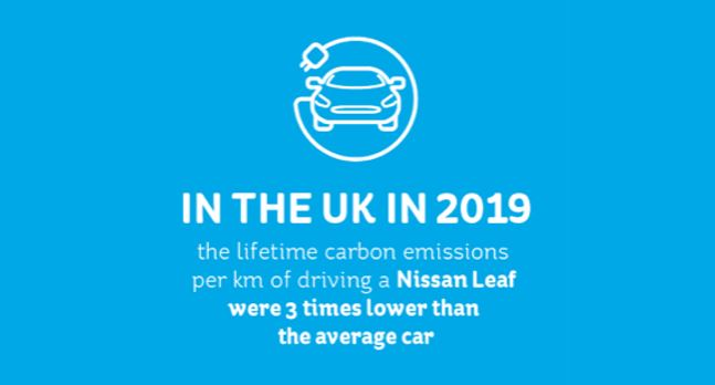 How an EV can lower your carbon footprint